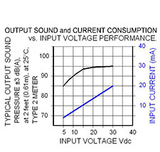 Volt Graph: MC-V09-530-S