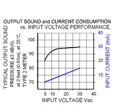Volt Graph: MC-V09-531-S