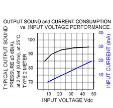 Volt Graph: MC-V09-948-S