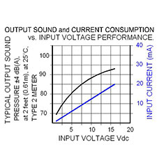 Volt Graph: MC-07-116-S
