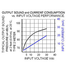 Volt Graph: MC-V07-130-W