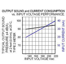 Volt Graph: MC-V09-301-W