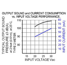 Volt Graph: US-19-230-S