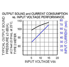 Volt Graph: US-09-515-S