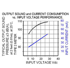 Volt Graph: US-05-628-P