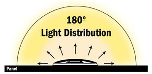 Turbo Light Alarm - 180 Degree Light Distribution